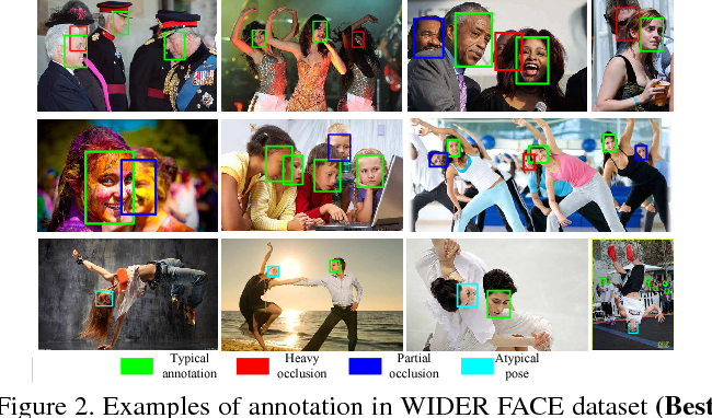 Figure 2 from WIDER FACE: A Face Detection Benchmark