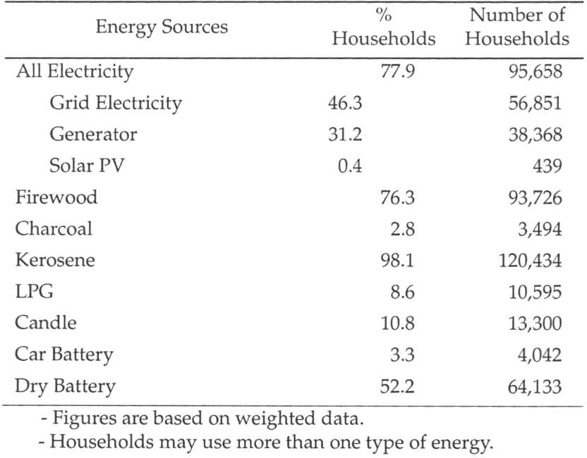 Pdf Demand For Electricity And Benefits From Rural Electrification Evidence From Kabupaten Musi Banyuasin Muba Semantic Scholar