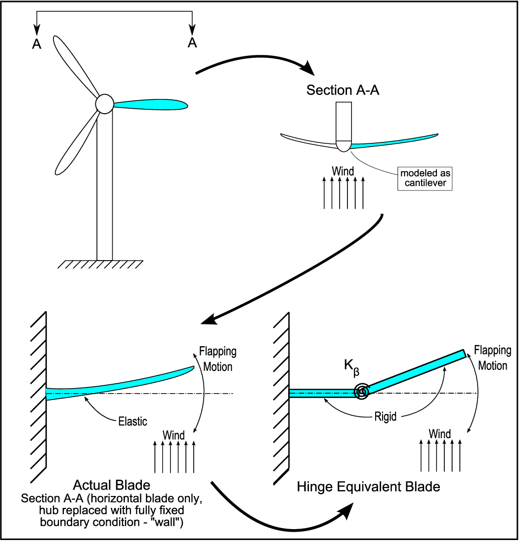Figure 4 1 from Transient Small Wind Turbine Tower