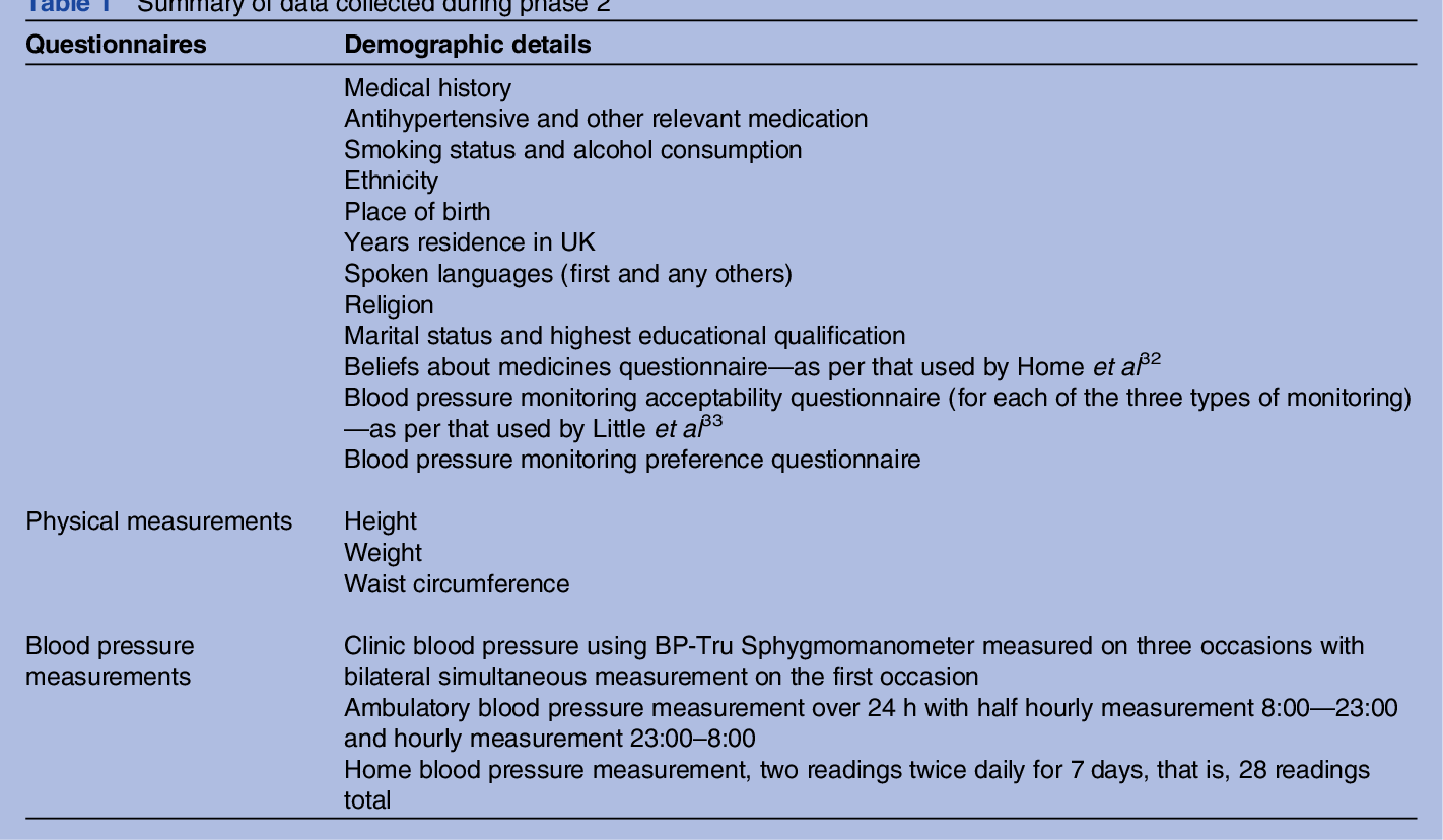 Table H Et H table 1 from blood pressure in different ethnic groups (bp