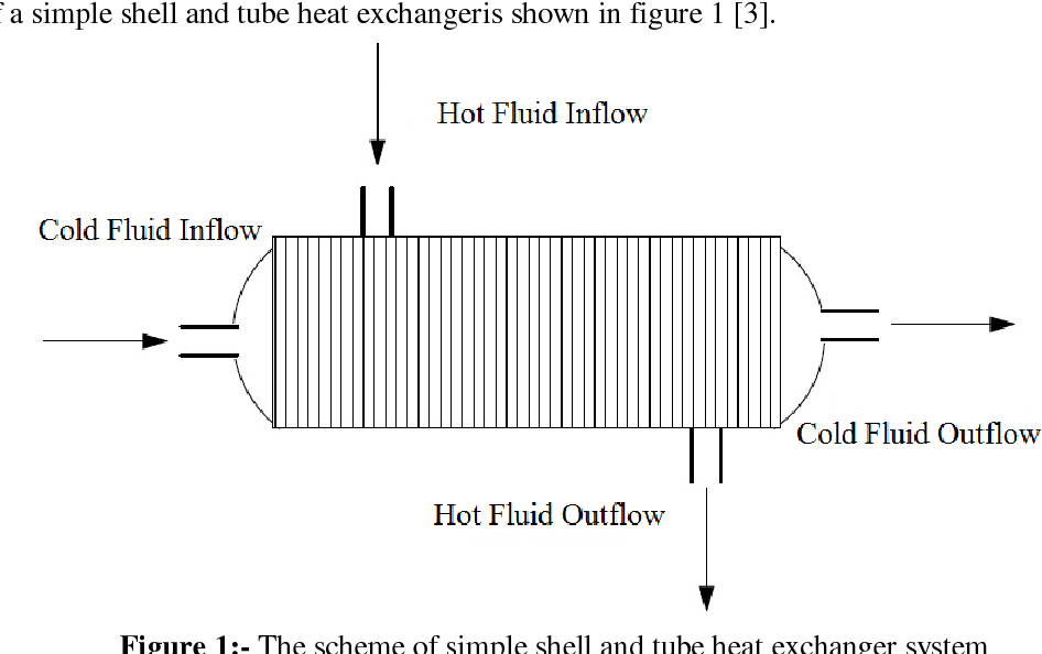 Figure 1 From Hybrid Intelligent Controlling Action In Cold Fluid Outflow Temperature Of Shell And Tube Heat Exchangers Semantic Scholar