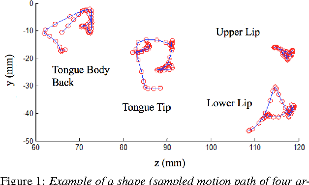 Figure 1 from Speaker-independent silent speech recognition