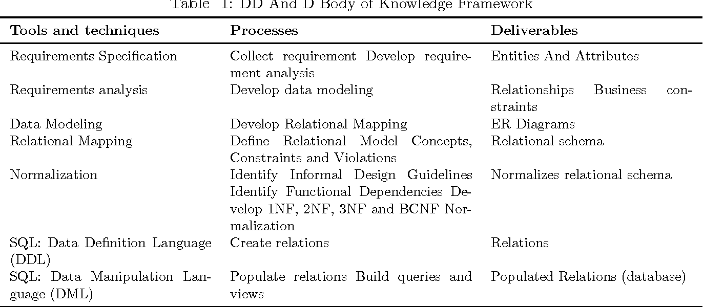 Pdf A Cognitive Apprenticeship Based Approach To Teaching Relational Database Analysis And Design Semantic Scholar
