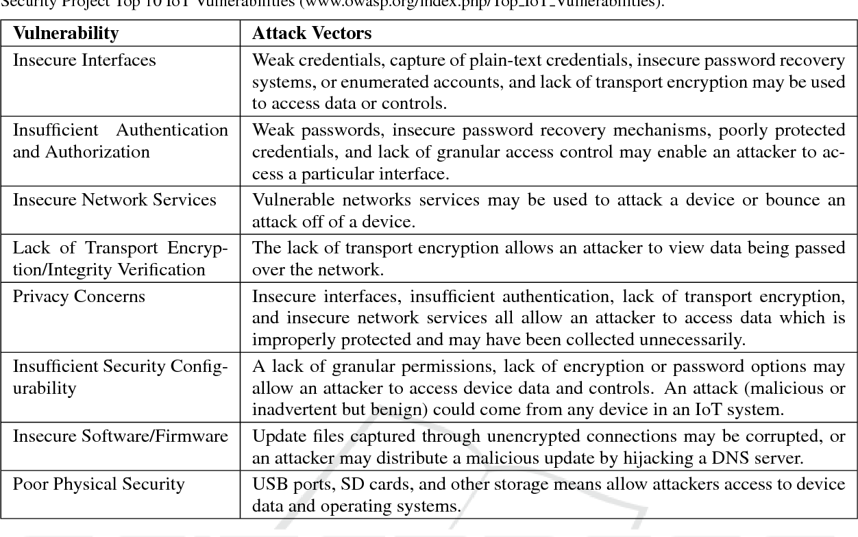 Table 1 from IoDDoS - The Internet of Distributed Denial of