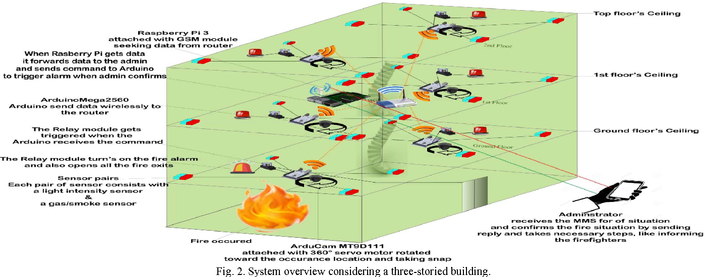 An IoT based fire alarming and authentication system for