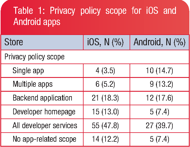 PDF] Availability and quality of mobile health app privacy