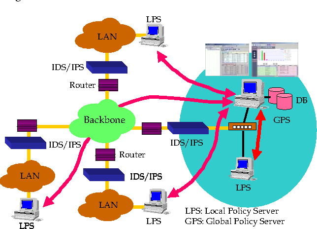 Figure 1 From Apply Data Mining To Defense In Depth Network Security System Semantic Scholar