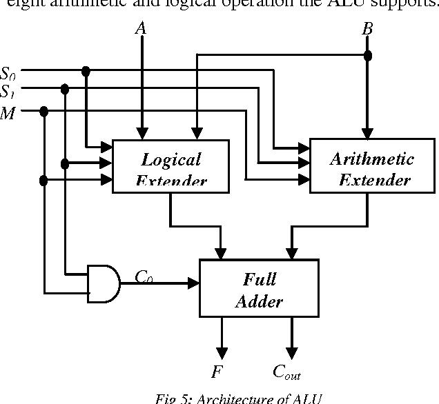 Design Of One Bit Arithmetic Logic Unit Alu In Qca Semantic Scholar