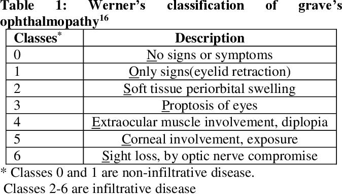 Clinical Signs Of Thyroid Eye Disease Semantic Scholar