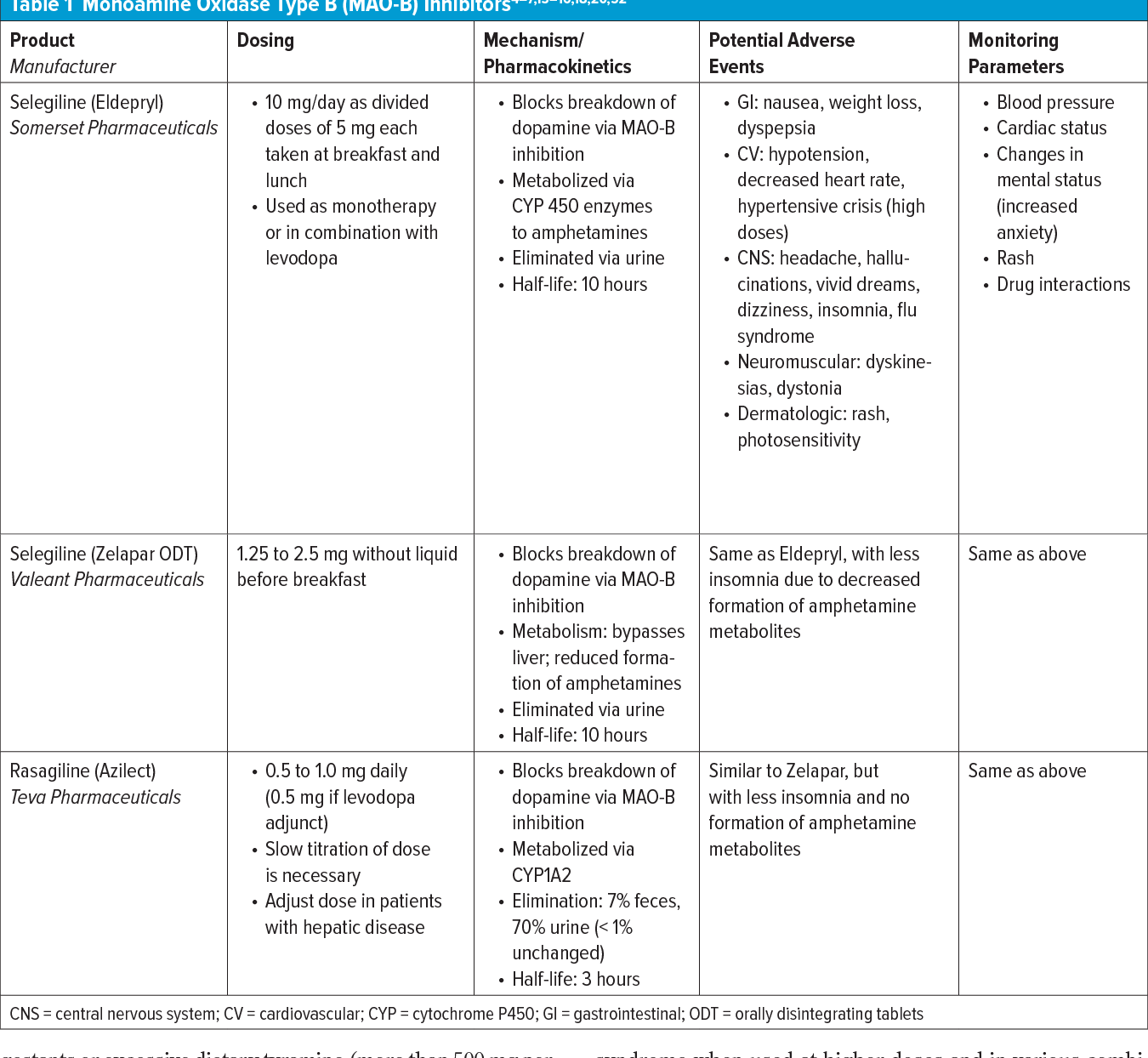Table 1 from Parkinson's Disease and Its Management: Part 3:  Nondopaminergic and Nonpharmacological Treatment Options. | Semantic Scholar