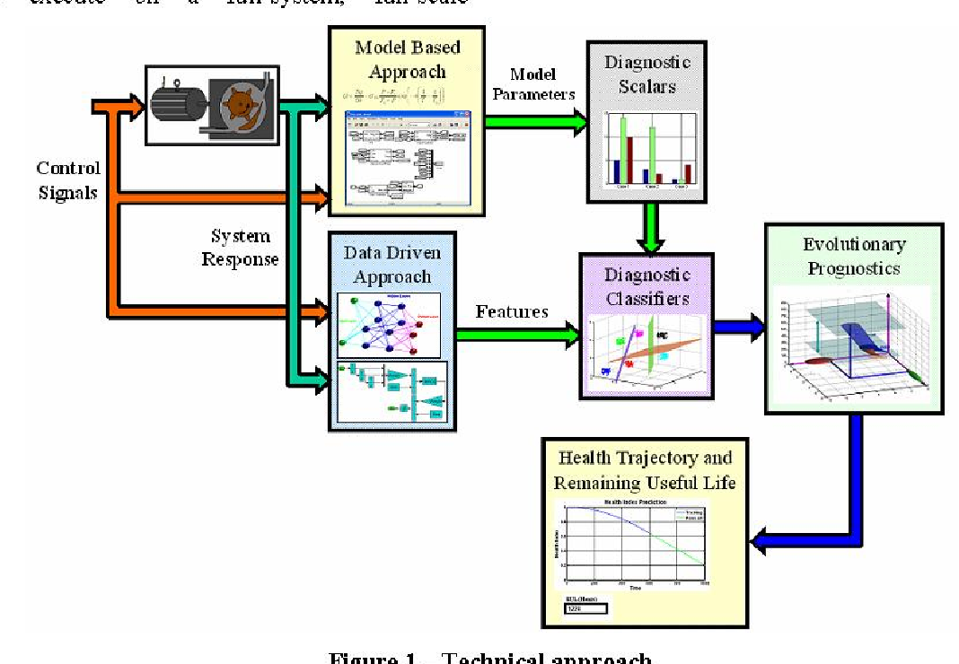 Automated Health Management for Gas Turbine Engine Accessory
