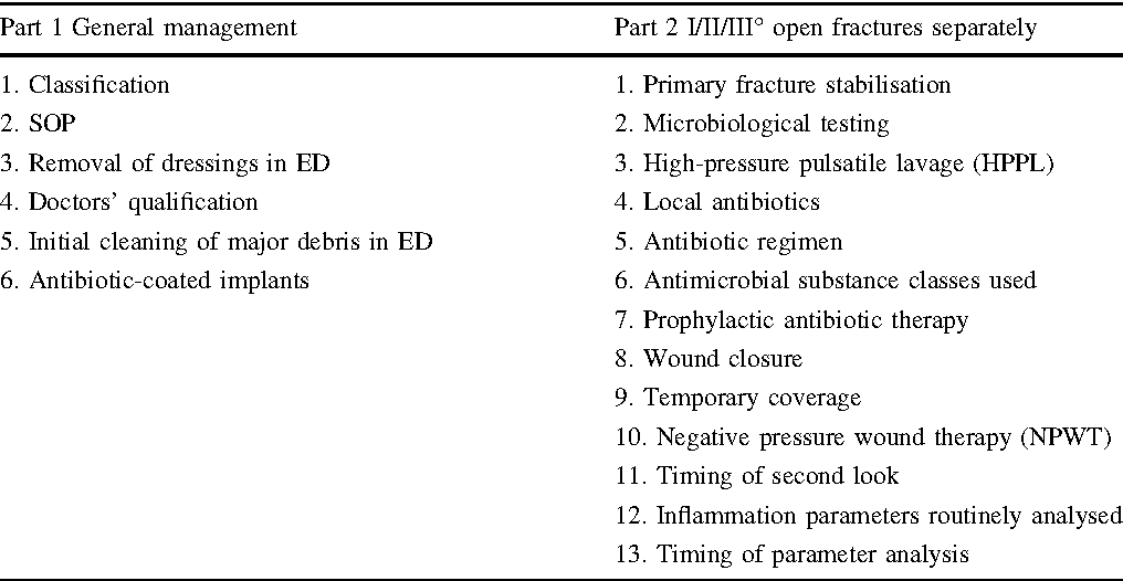 Current management of open fractures: results from an online