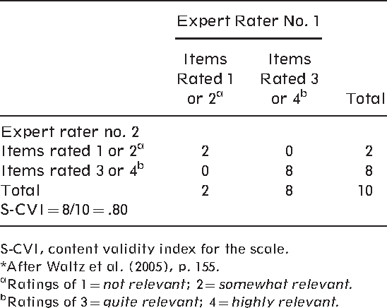 The content validity index: are you sure you know what's
