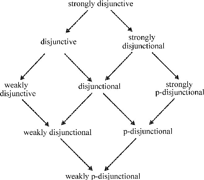 1. Abstract consequence relations