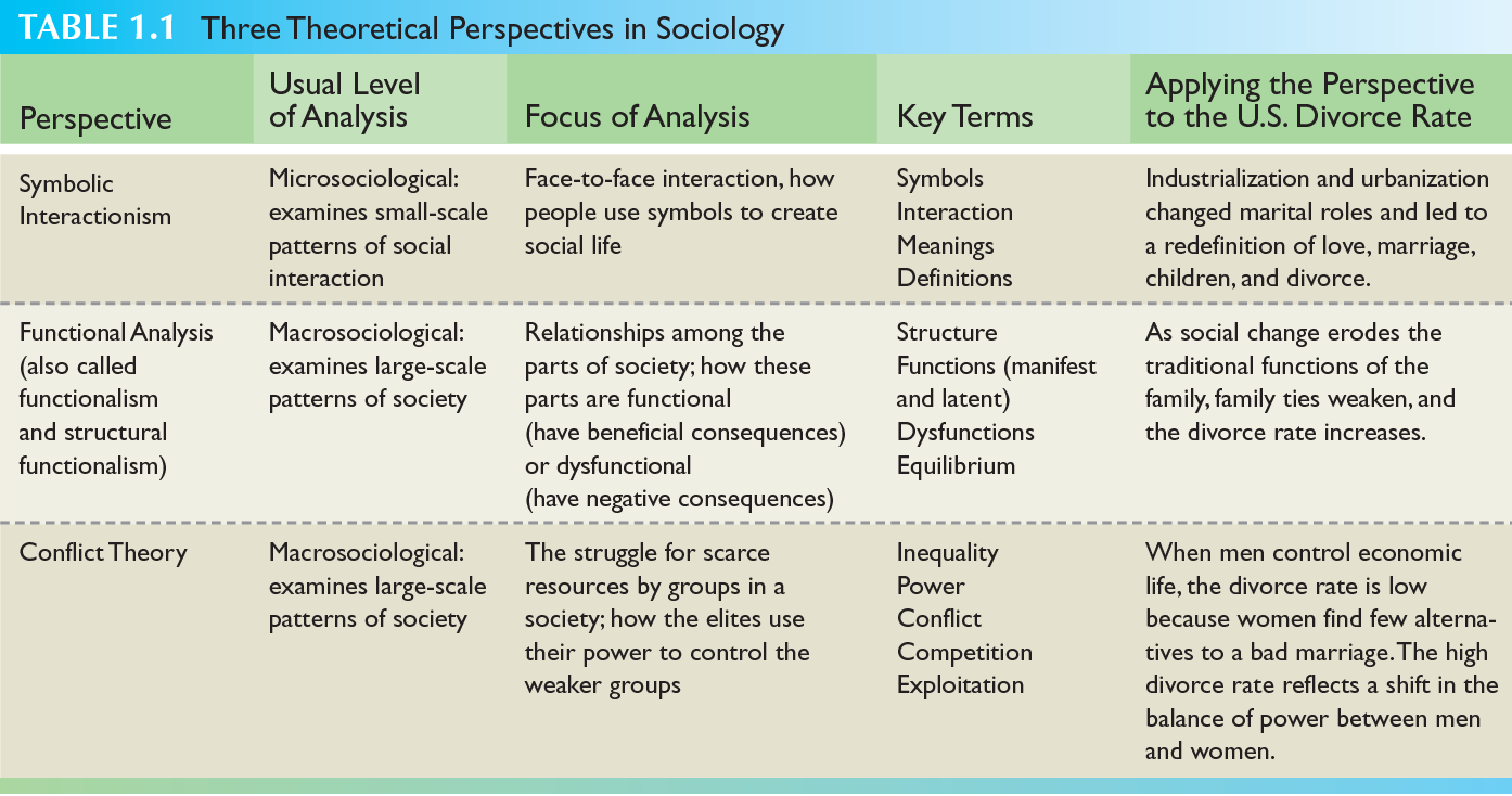 Figure 1 4 From A Sociological Perspective Semantic Scholar