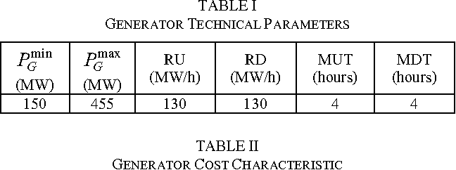 Day-Ahead Self-Scheduling of Thermal Generator in