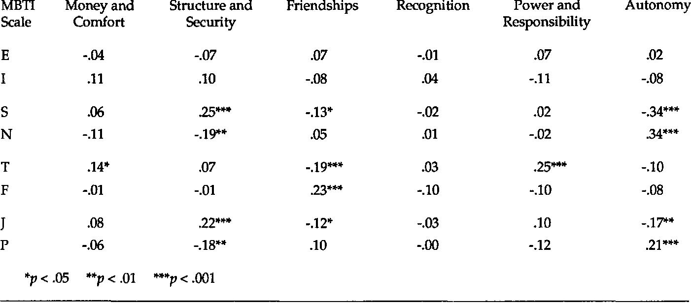 PDF] Relationships Between MBTI Profiles , Motivation