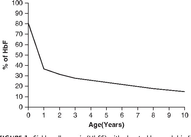 Figure 1 from Benefits of delayed fetal hemoglobin (HbF