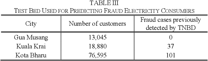 table III