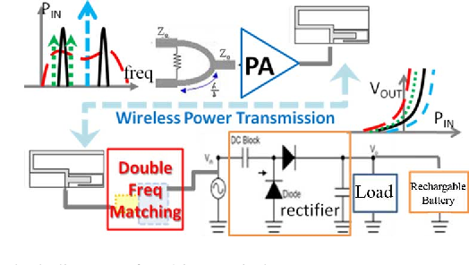 Enhancement of Wireless Power Transmission by Using Novel