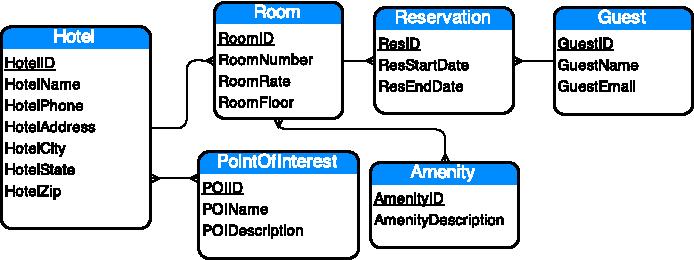Figure 1 From Nose Schema Design For Nosql Applications Semantic Scholar