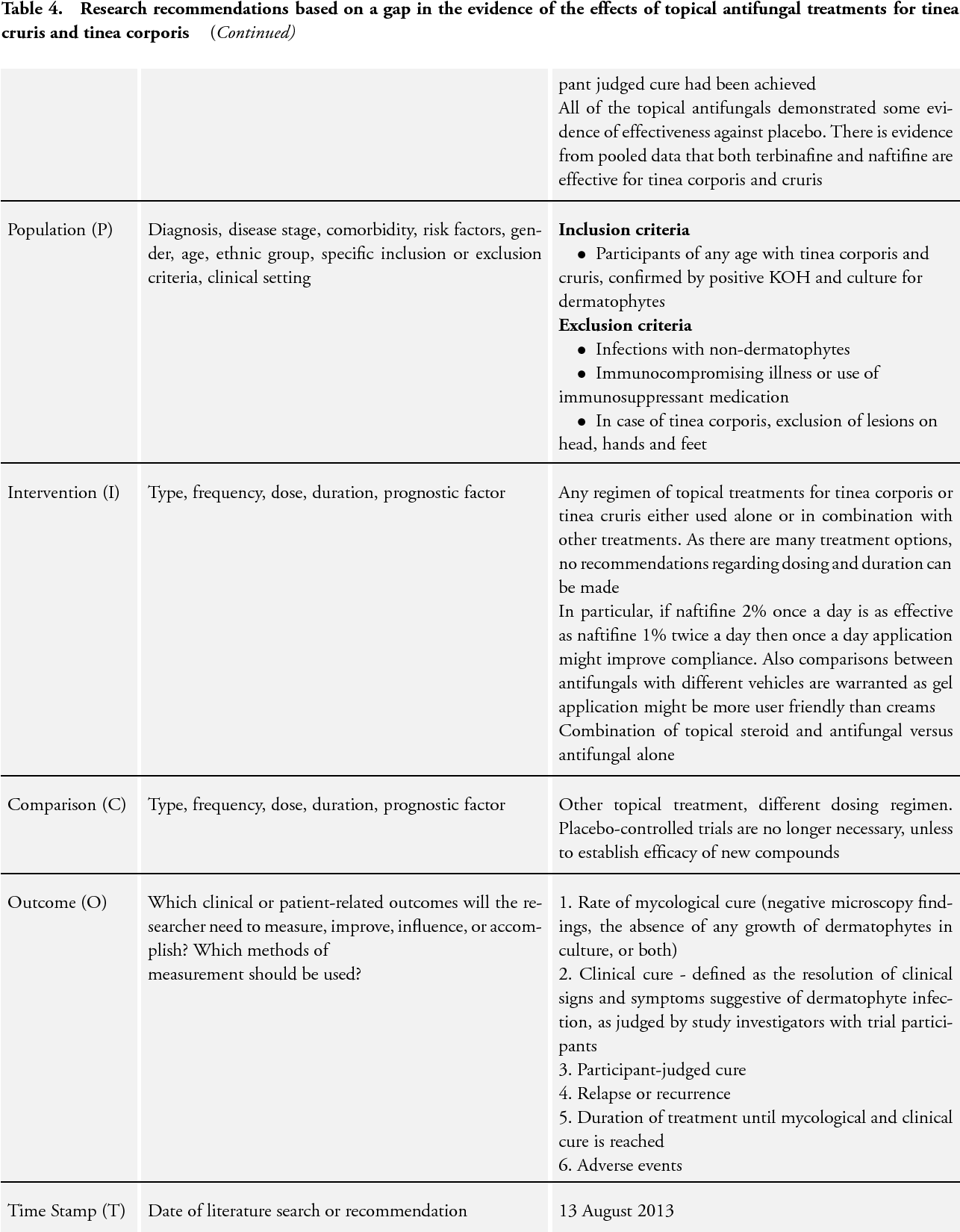 Table 4 from Topical antifungal treatments for tinea cruris