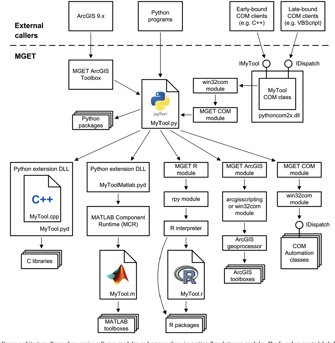 Figure 1 from Marine Geospatial Ecology Tools: An integrated