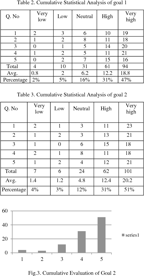 Table 2 from Novel Framework for Automation Testing of