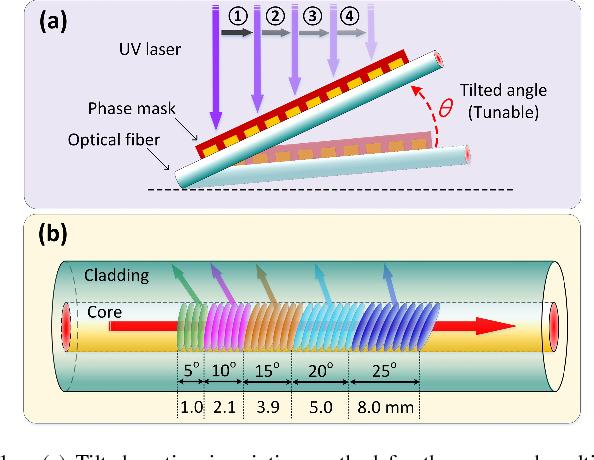 Fiber Bragg Gratings (Optics and Photonics)