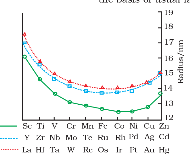 Figure 8.3 from Position in the Periodic Table 8 . 2 Electronic  Configurations of the d-Block Elements | Semantic Scholar