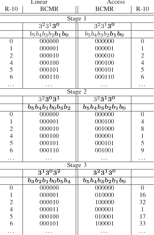 Table IV from Hardware-efficient index mapping for mixed