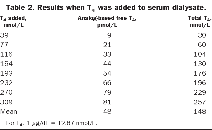 Table 2 From A Direct Free Thyroxine T4 Immunoassay With The