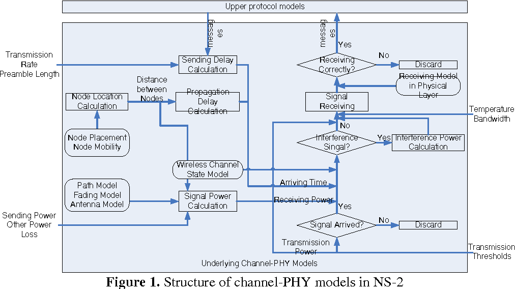 PDF] Tactical Data Link Channel-PHY Modeling and Simulation