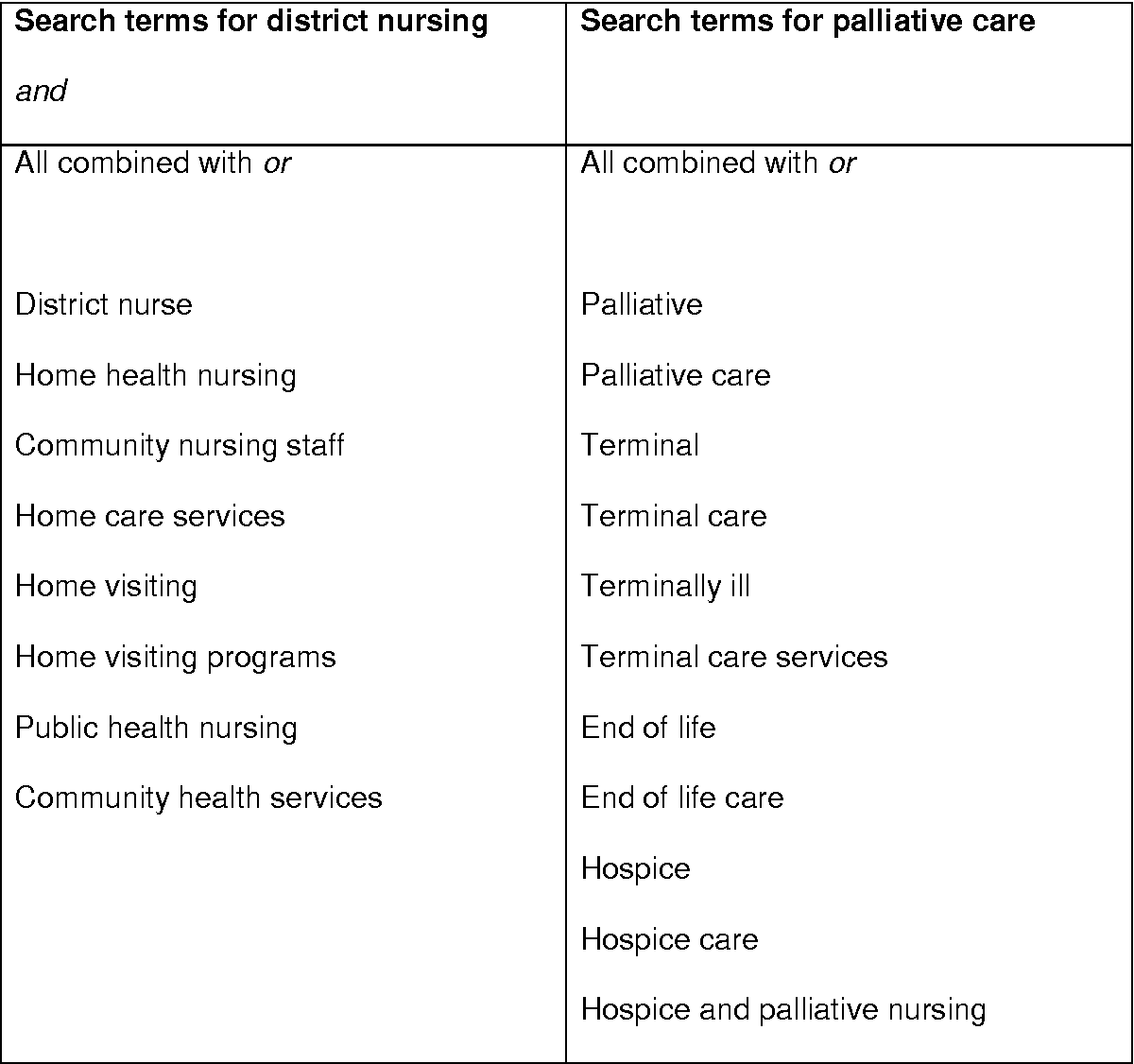 Table 1 from District nurses' role in palliative care
