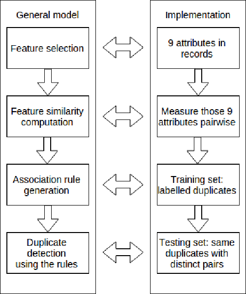 Evaluation of a Machine Learning Duplicate Detection Method