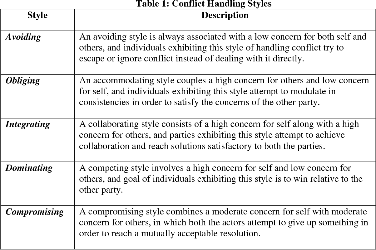 PDF] Effect of Personality on Conflict Resolution Styles