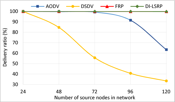 PDF] TCP Timeout Mechanism for Optimization of Network