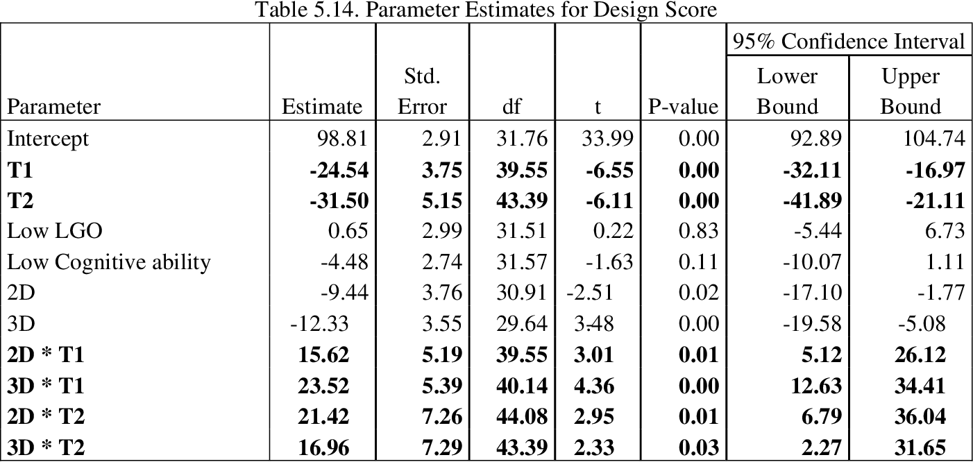 table 5.14