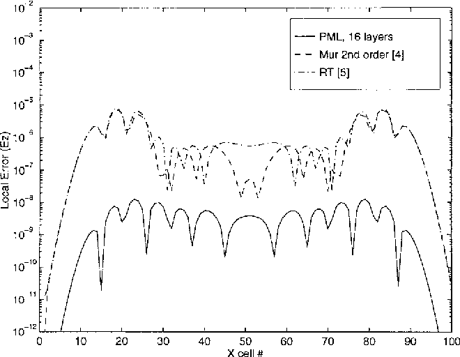 PDF] On the optimal design of the PML absorbing boundary