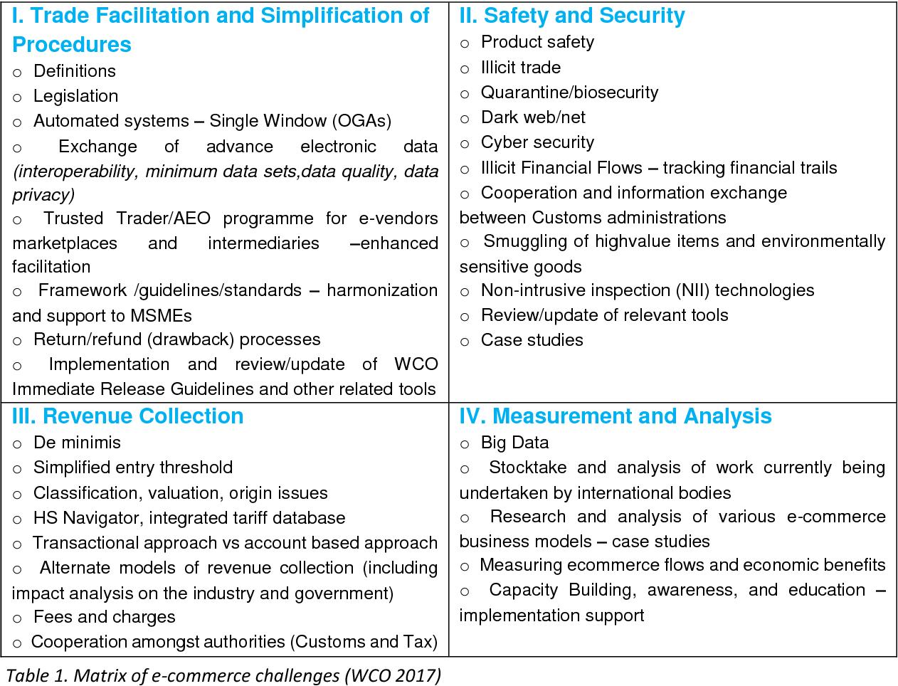 PDF] Customs supervision on e-commerce: unlocking the
