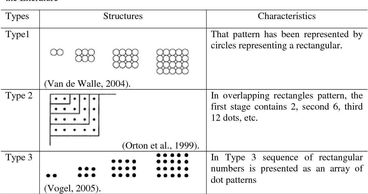 Table 2 from Pre-Service Mathematics Teachers' Pattern
