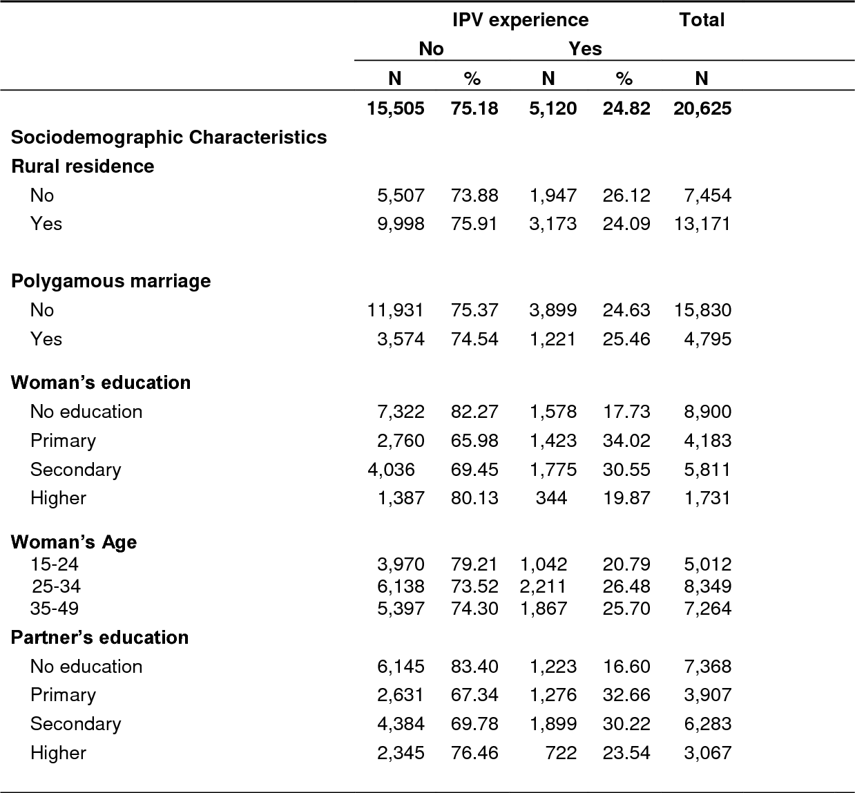 Table 1 from Association of Intimate Partner Violence (IPV