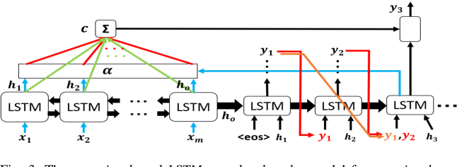 Figure 3 From User S Intention Understanding In Question Answering System Using Attention Based Lstm Semantic Scholar
