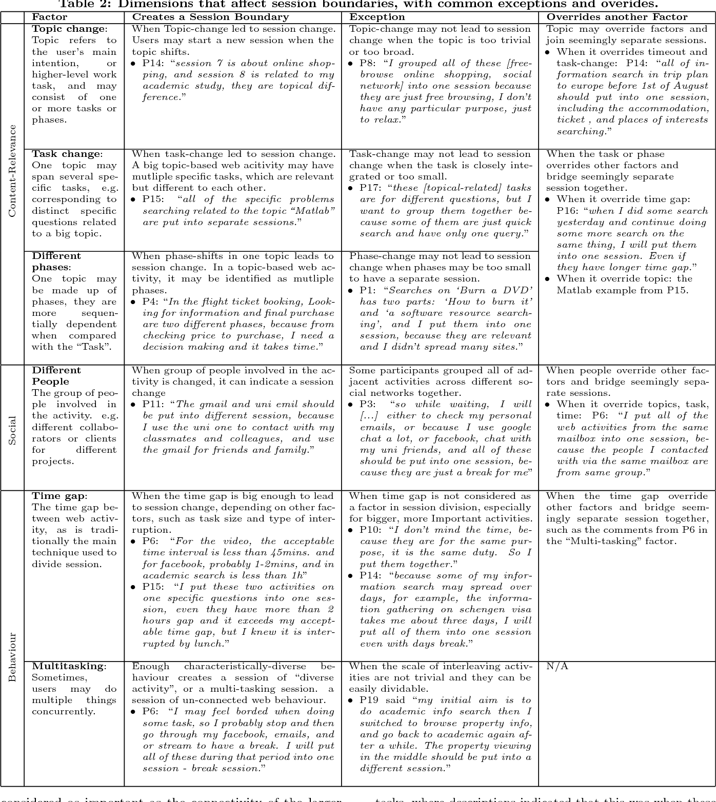 Table 2 from A user defined taxonomy of factors that divide