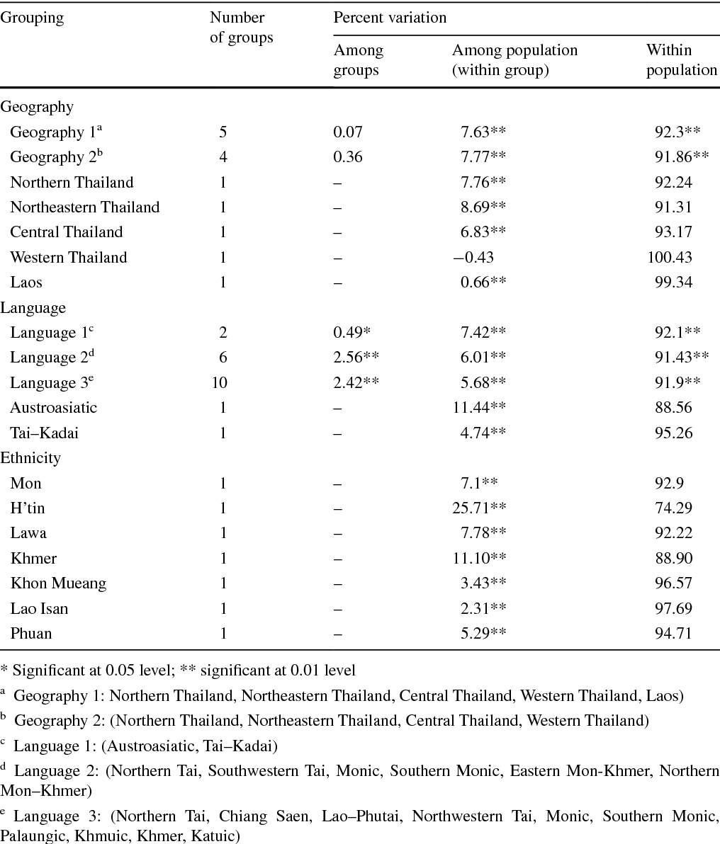 Complete mitochondrial genomes of Thai and Lao populations