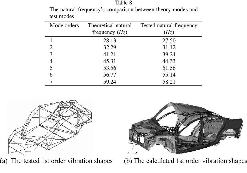 Pdf Mode Calculation And Testing Of A Car Body In White Semantic Scholar