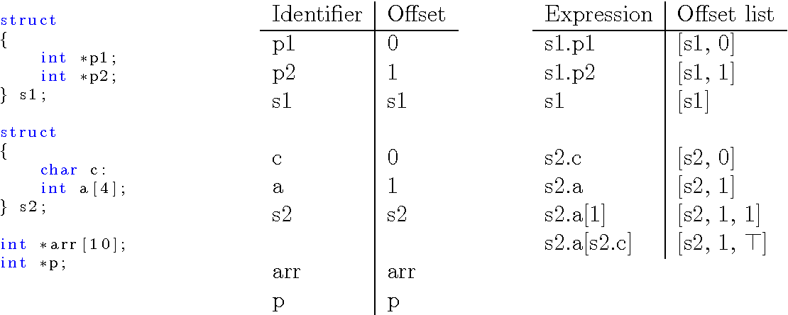 PDF] Function pointer analysis for C programs - Semantic Scholar