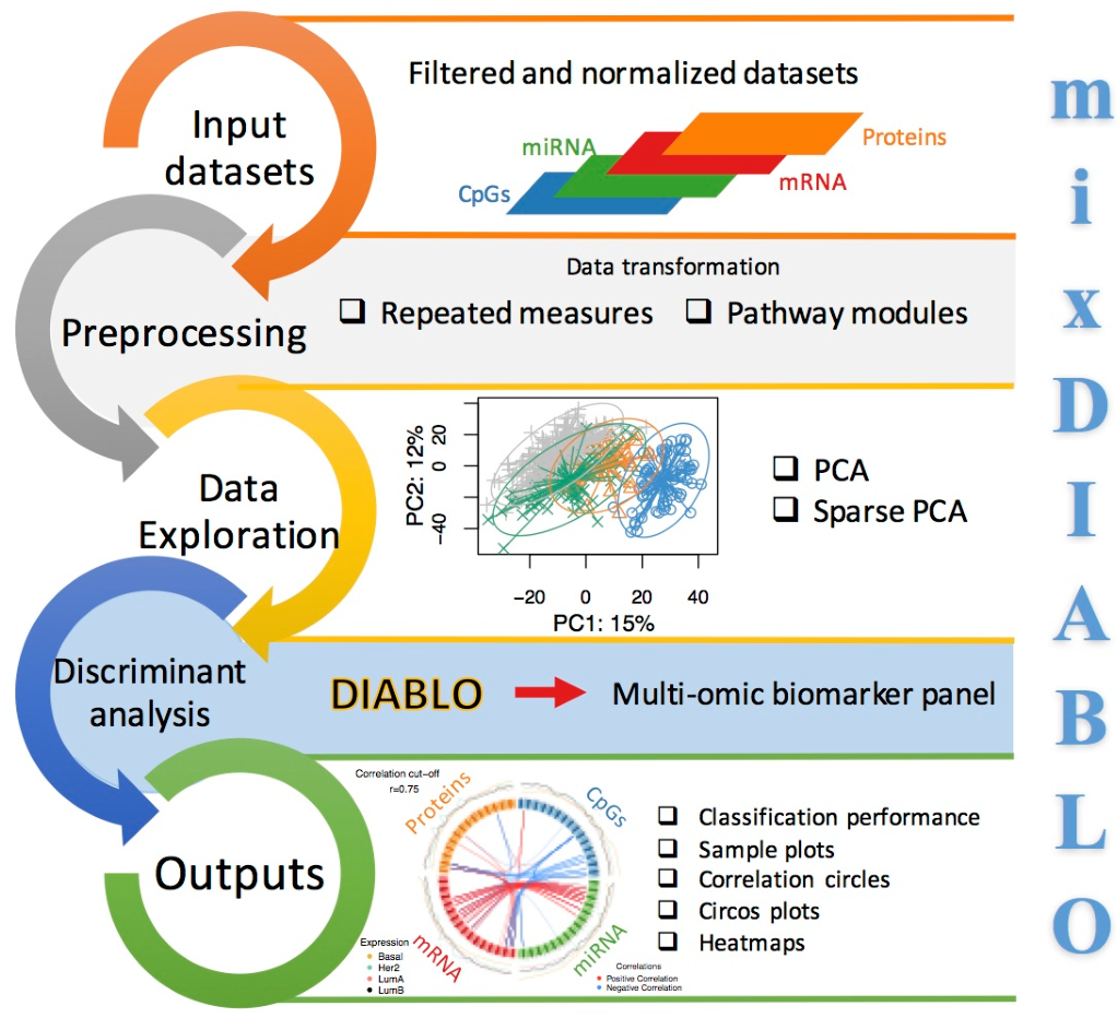 PDF] DIABLO - an integrative, multi-omics, multivariate