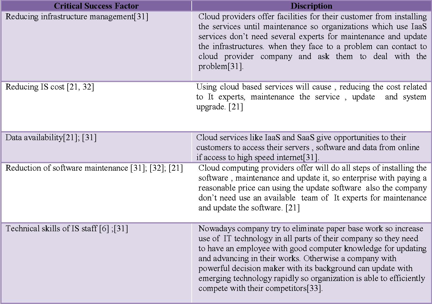 PDF] The Organizational Critical Success Factors for