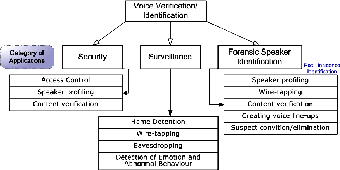 Pdf Analysis Of Voiceprint And Other Biometrics For Criminological And Security Applications Semantic Scholar